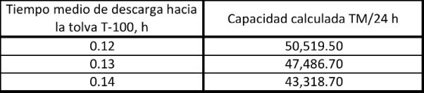 Figura 7. Sensibilidad de la capacidad calculada de la planta versus tiempo de descarga hacia la tolva T-100