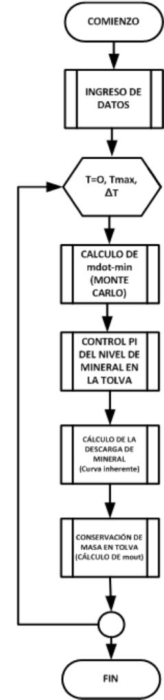 Figura 3. Diagrama de flujo ANSI de la simulación