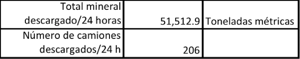 Figura 6. Capacidad calculada de planta