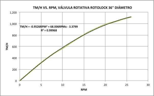 Figura 2. Curva inherente de válvula rotativa
