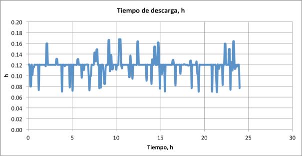 Tiempo de descarga versus tiempo