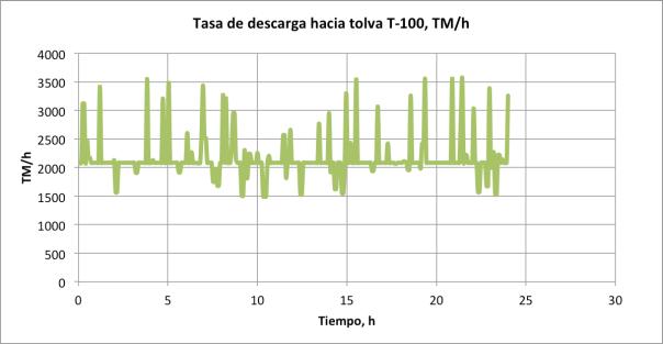 Figura 4. Tasa de descarga versus tiempo