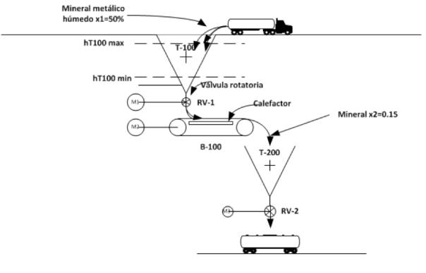 Figura 1. Planta de procesamiento de minerales
