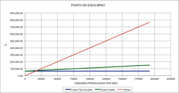 Típica gráfica de punto de equilibrio. El trazo rojo corresponde a  a las ventas, el negro a costos fijos, y el verde a costos variable