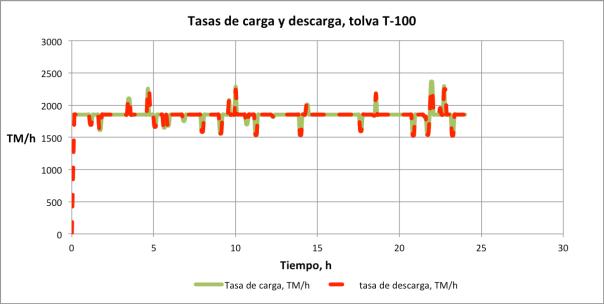 Figura 5. Tasa de carga y tasa de descarga de la tolva T-100