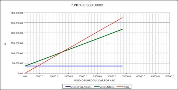 Figura 5. Anexo de punto de equilibrio, proyecto de producción de B