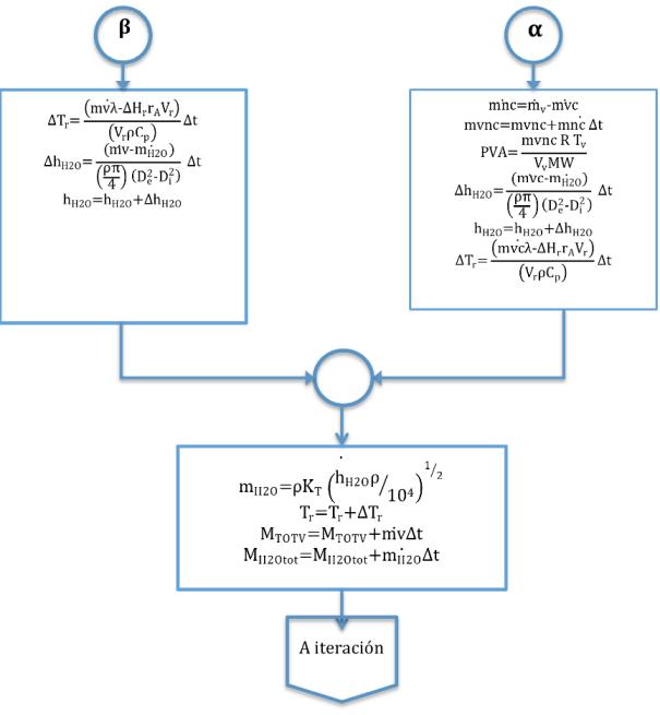 Figura 4.2 Diagrama ANSI del programa de simulación
