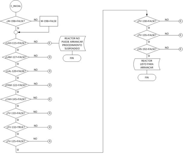 Figura 3. Verificación de estado lógico inicial de los componentes del sistema de control del reactor antes del arranque