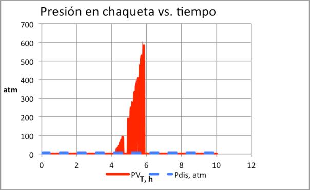 Figura 8. Explosión de la chaqueta por instalación de trampa de vapor de reducida capacidad