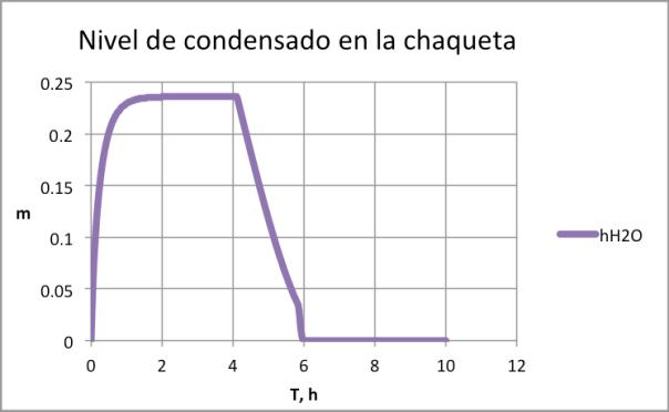 Figura 7. Inundación de la chaqueta por instalación de trampa de vapor de insuficiente capacidad