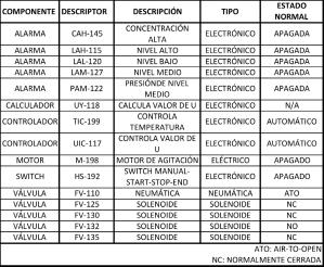 Figura 2. Lista de componentes de la instrumentación regulatoria y discreta