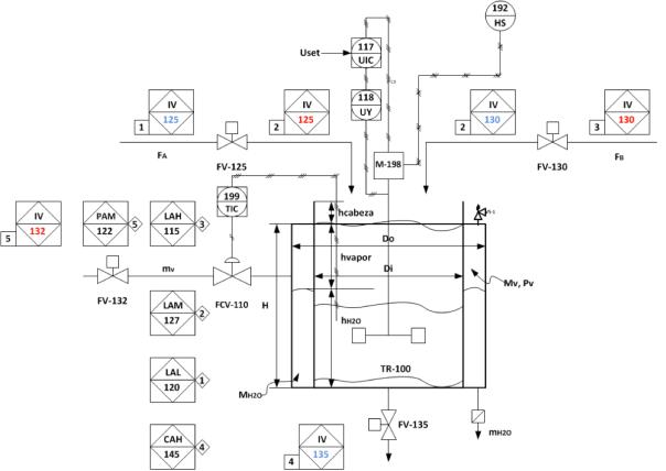 Figura 1. P&ID, reactor batch para producción de C en base de A y B