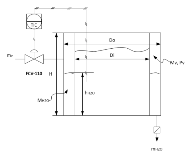 Figura 3. Diagrama de instrumentación y tubería del reactor batch