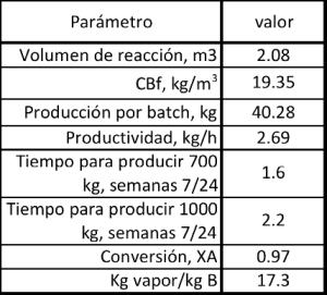Figura 2. Resultados del batch