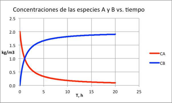Figura 1. Variación de las concentraciones en un reactor Batch