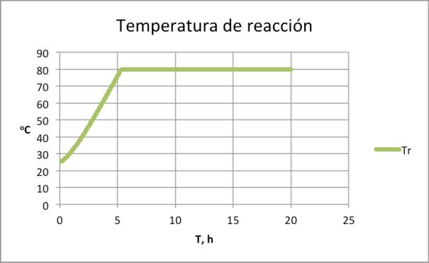 Figura 2. Variación de la temperatura en un reactor batch con control de la temperatura