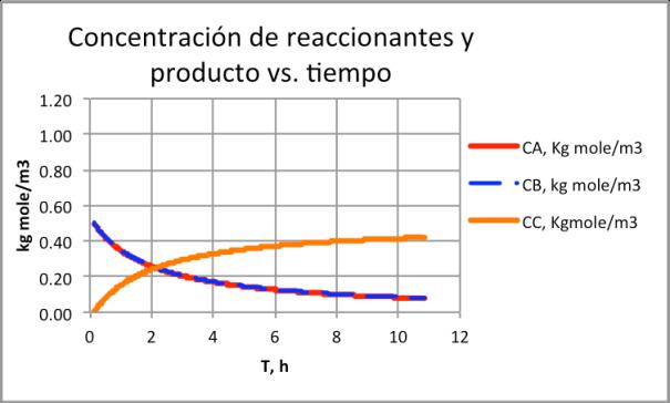 Figura 8. Concentración de reaccionantes y producto versus tiempo