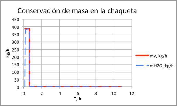 Figura 7. Conservación de masa en la chaqueta del reactor