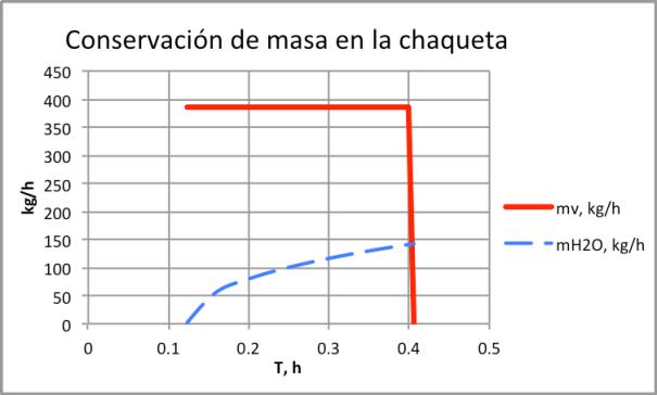 Figura 13. Conservación de masa en la chaqueta-con válvula de seguridad
