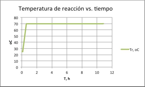 Figura 9. Control de temperatura