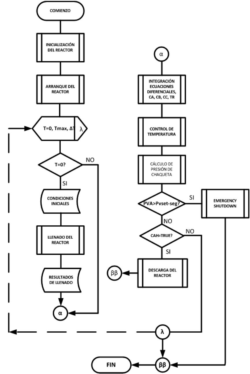Automatizacin de un reactor tanque agitado batch ii blog de diagrama de flujo ansi simplificado del programa de simulacin ccuart Image collections