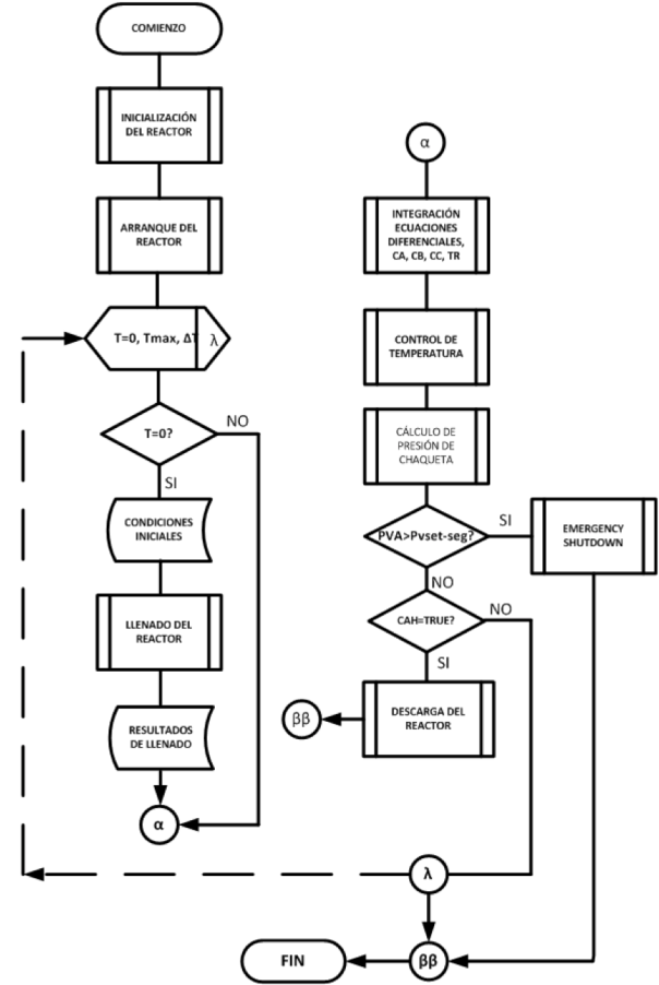 Figura 1. Diagrama de flujo ANSI simplificado del programa de simulación