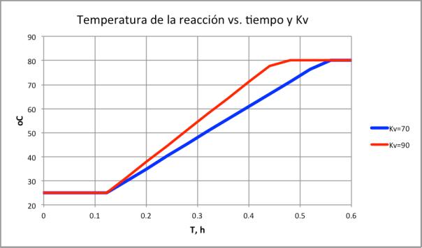 Figura 2. Respuesta de temperatura de reactor versus tiempo para Kv=70, y Kv=90
