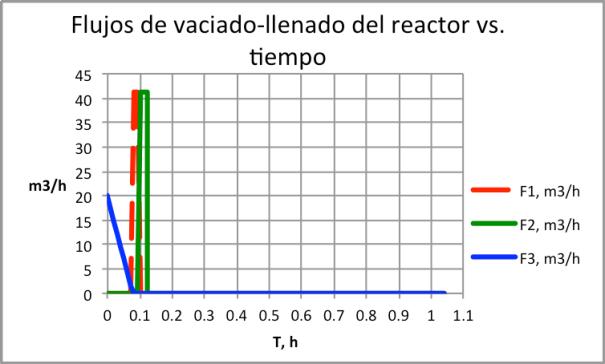 Figura 3. Flujos de vaciado llenado del reactor semi-lleno