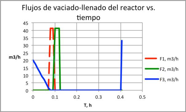 """Figura 17. Flujos de vaciado, llenado, y vaciado-evento de excepción """"elevación de presión en chaqueta"""""""
