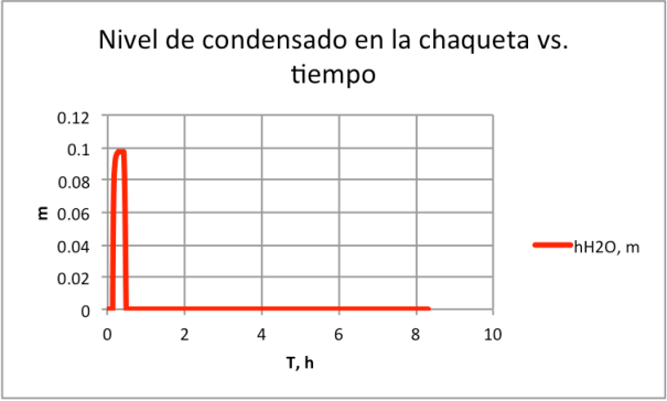 Figura 4. Nivel de condensado en chaqueta con Kv=90, y Kt=7.00