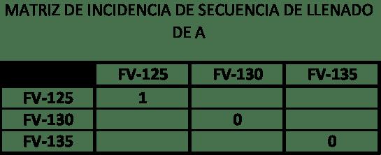 Figura 5. Matriz de incidencia durante el ciclo de carga de A
