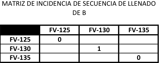 Figura 6. Matriz de incidencia de válvulas discretas durante el ciclo de carga de B