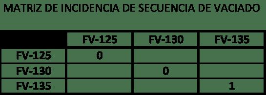 Figura 4. Matriz de incidencia de válvulas discretas durante el ciclo de vaciado
