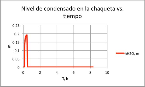 Figura 3. Nivel de condensado en chaqueta con Kv=90, Kt=5