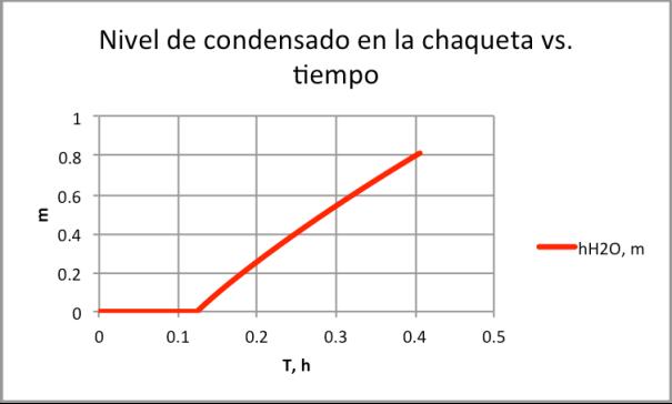 Figura 14. Nivel de condensado en la chaqueta-con válvula de seguridad