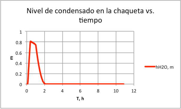 Figura 11. Nivel de condensado en chaqueta-Explosión