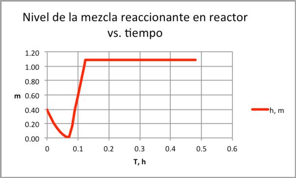Figura 2. Variación del nivel de mezcla de reacción versus tiempo