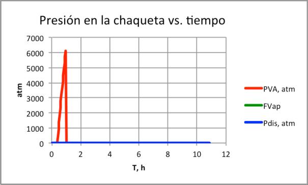 Figura 12. Presión en chaqueta-explosión