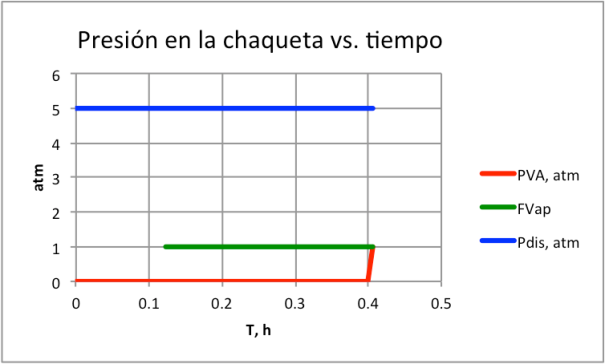 Figura 15. Presión en chaqueta-con válvula de seguridad
