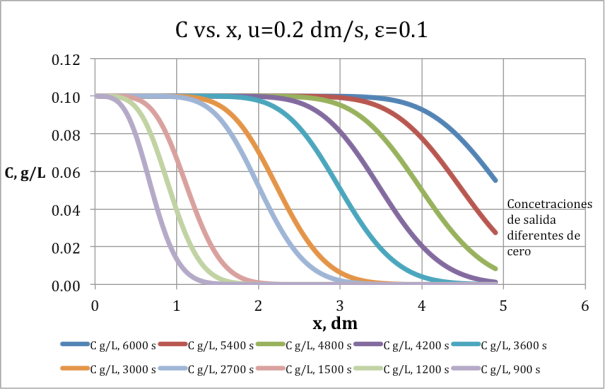 Figura 9. Concentraciones de salida de la columna