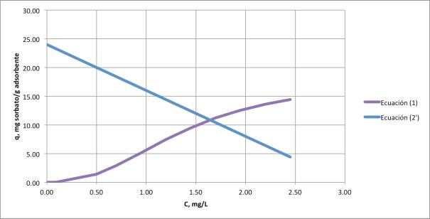 Figura 1. Visualización del punto de equilibrio Ce, y qe