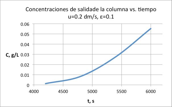 Figura 11. Curva de concentraciones de salida de la columna