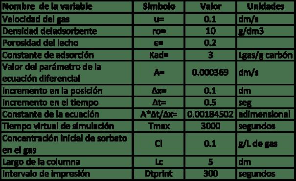 Figura 1. Interfase de usuario de programa de simulación