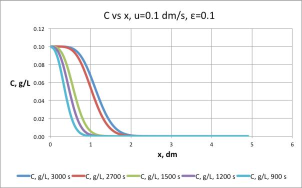 Figura 5. Resultados de la simulación, u=0.1 dm/s, e=0.1