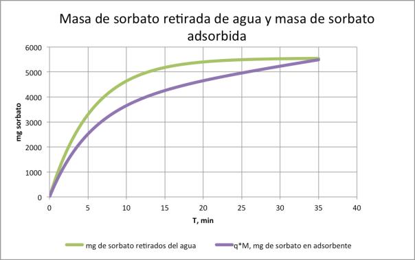 Figura 6. mg de sorbato retirados de solución, y en adsorbente