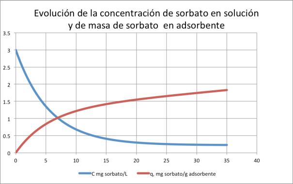 Figura 7. Evolución de concentración de sorbato en solución, y de mg de sorbato por gramo de adsorbente