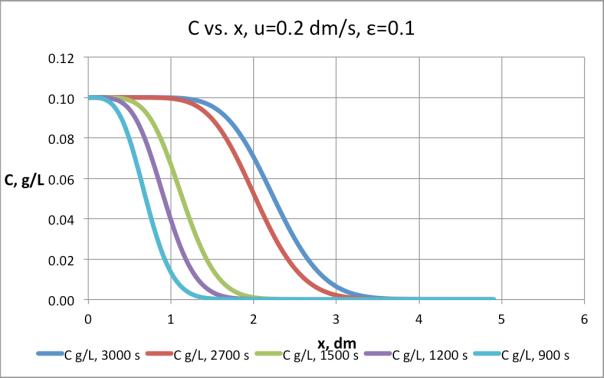 Figura 6. Resultados de la simulación de la columna u=0.1 dm/s, e=0.1