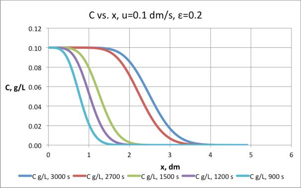 Figura 7. Resultados de la simulación de la columna u=0.1 dm/s, e=0.2