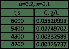 Figura 10. Tabla de concentraciones de salida de la columna