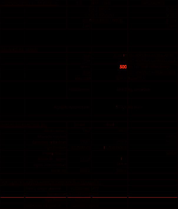 Figura 4. Cálculo preliminar de magnitudes operacionales del batch